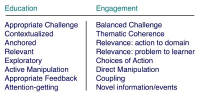 Alignment of Engagement and Game Elements