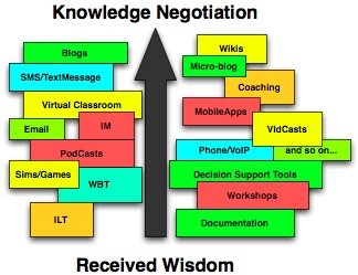 From Recieved Wisdom to Knowledge Negotiation